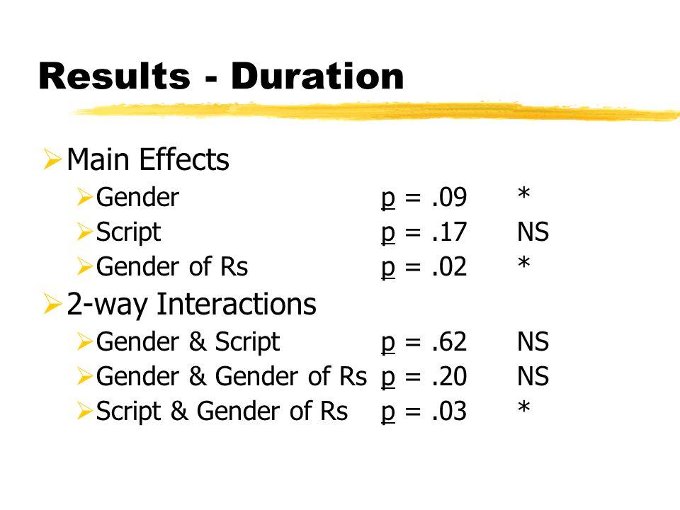 Results - Duration  Main Effects  Genderp =.09*  Scriptp =.17NS  Gender of Rsp =.02*  2-way Interactions  Gender & Scriptp =.62NS  Gender & Gender of Rsp =.20NS  Script & Gender of Rsp =.03*