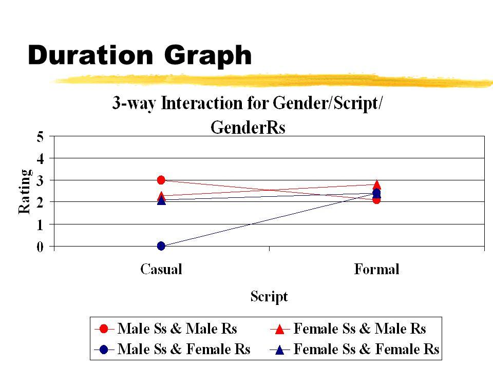 Duration Graph