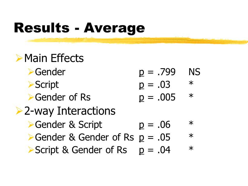 Results - Average  Main Effects  Genderp =.799NS  Scriptp =.03*  Gender of Rsp =.005*  2-way Interactions  Gender & Scriptp =.06*  Gender & Gender of Rsp =.05*  Script & Gender of Rsp =.04*