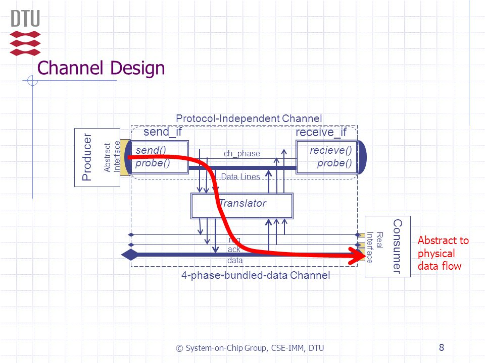 © System-on-Chip Group, CSE-IMM, DTU 8 Producer Channel Design ch_phase Data Lines Translator Protocol-Independent Channel 4-phase-bundled-data Channe