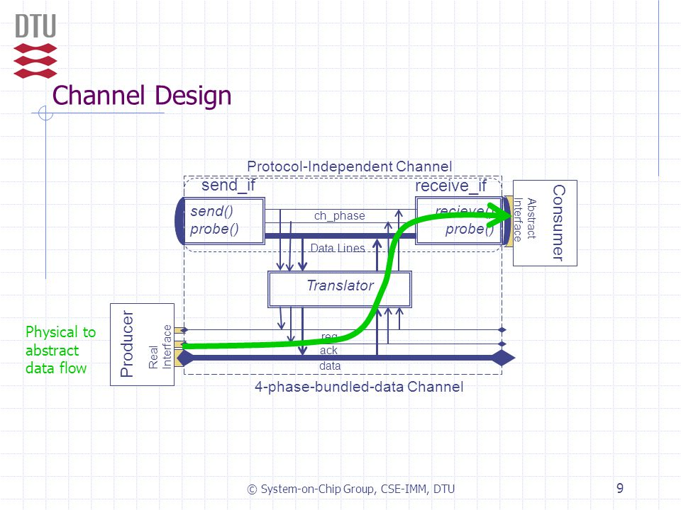 © System-on-Chip Group, CSE-IMM, DTU 9 Channel Design ch_phase Data Lines Translator Protocol-Independent Channel 4-phase-bundled-data Channel ack req