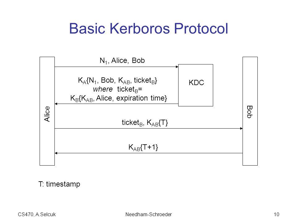 CS470, A.SelcukNeedham-Schroeder10 Basic Kerboros Protocol Alice Bob KDC N 1, Alice, Bob K A {N 1, Bob, K AB, ticket B } where ticket B = K B {K AB, Alice, expiration time} ticket B, K AB {T} K AB {T+1} T: timestamp