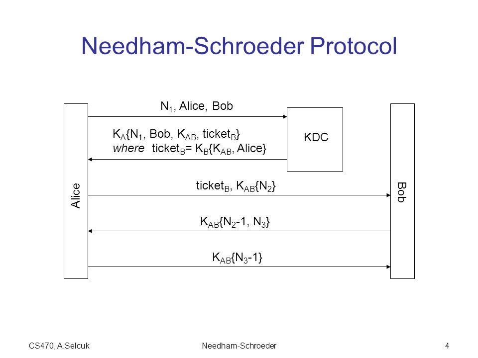 CS470, A.SelcukNeedham-Schroeder4 Needham-Schroeder Protocol Alice Bob KDC N 1, Alice, Bob K A {N 1, Bob, K AB, ticket B } where ticket B = K B {K AB, Alice} ticket B, K AB {N 2 } K AB {N 2 -1, N 3 } K AB {N 3 -1}