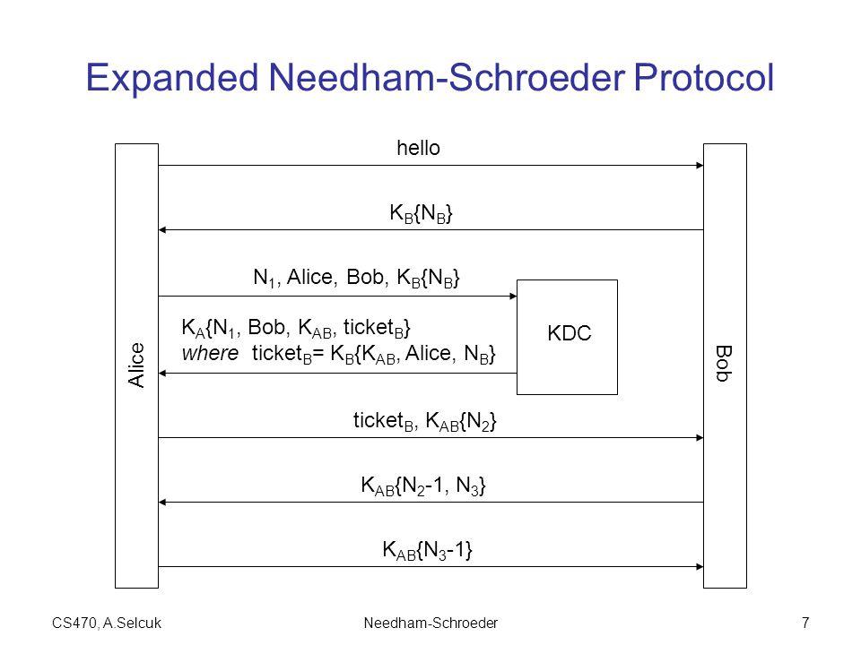 CS470, A.SelcukNeedham-Schroeder7 Expanded Needham-Schroeder Protocol Alice Bob KDC N 1, Alice, Bob, K B {N B } K A {N 1, Bob, K AB, ticket B } where ticket B = K B {K AB, Alice, N B } ticket B, K AB {N 2 } K AB {N 2 -1, N 3 } K AB {N 3 -1} hello K B {N B }