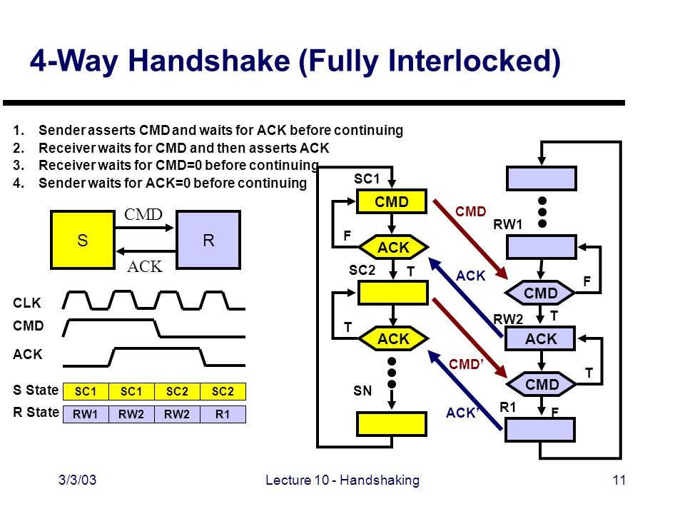 3/3/03Lecture 10 - Handshaking11 4-Way Handshake (Fully Interlocked) 1.Sender asserts CMD and waits for ACK before continuing 2.Receiver waits for CMD and then asserts ACK 3.Receiver waits for CMD=0 before continuing 4.