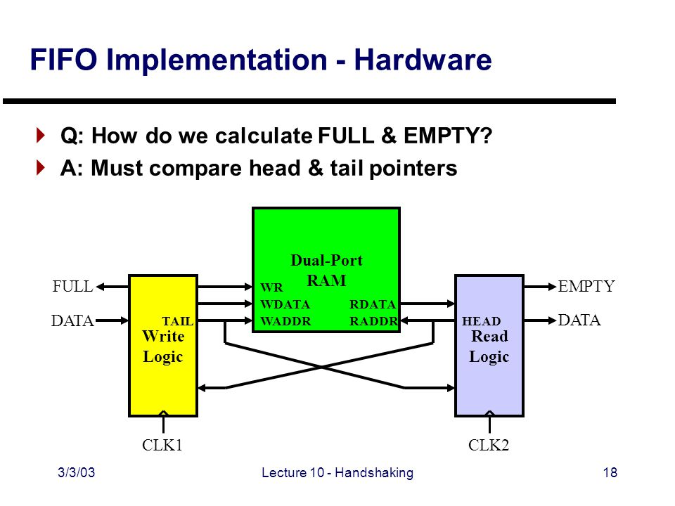 3/3/03Lecture 10 - Handshaking18 FIFO Implementation - Hardware Dual-Port RAM WDATA WADDR WR RDATA RADDR Write Logic Read Logic CLK2CLK1 FULL DATA EMPTY DATA  Q: How do we calculate FULL & EMPTY.