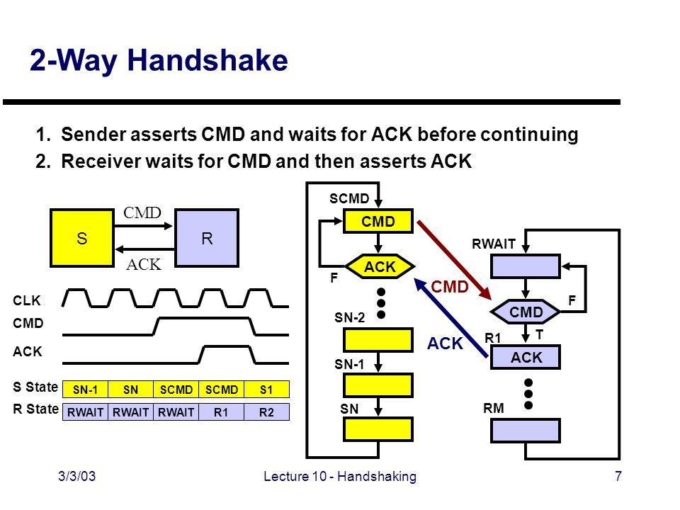 3/3/03Lecture 10 - Handshaking7 2-Way Handshake 1.Sender asserts CMD and waits for ACK before continuing 2.Receiver waits for CMD and then asserts ACK CMD SR ACK CMD SCMD F SN-2 SN-1 SN ACK CMD RWAIT R1 RM F T ACK SN-1 RWAIT SN RWAIT SCMD RWAIT SCMD R1 S1 R2 CMD CLK S State R State ACK