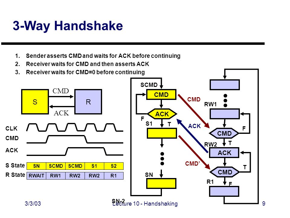 3/3/03Lecture 10 - Handshaking9 3-Way Handshake 1.Sender asserts CMD and waits for ACK before continuing 2.Receiver waits for CMD and then asserts ACK 3.Receiver waits for CMD=0 before continuing CMD SR ACK CMD SCMD F SN-2 SN ACK CMD RW1 RW2 R1 F T ACK SN RWAIT SCMD RW1 CMD CLK S State R State ACK T T F CMD CMD' SCMD RW2 S1 S2 R1