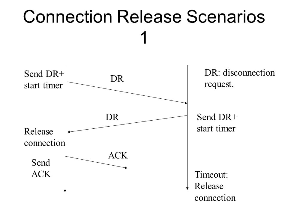 Connection Release Scenarios 1 DR ACK DR: disconnection request. Send DR+ start timer Send DR+ start timer Release connection Send ACK Timeout: Releas