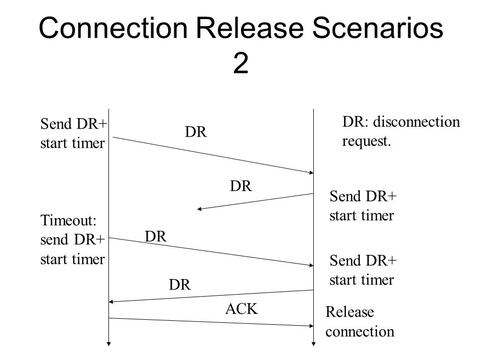 Connection Release Scenarios 2 DR DR: disconnection request. Send DR+ start timer Send DR+ start timer Timeout: send DR+ start timer Release connectio
