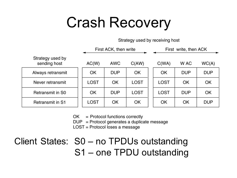 Crash Recovery Client States: S0 – no TPDUs outstanding S1 – one TPDU outstanding