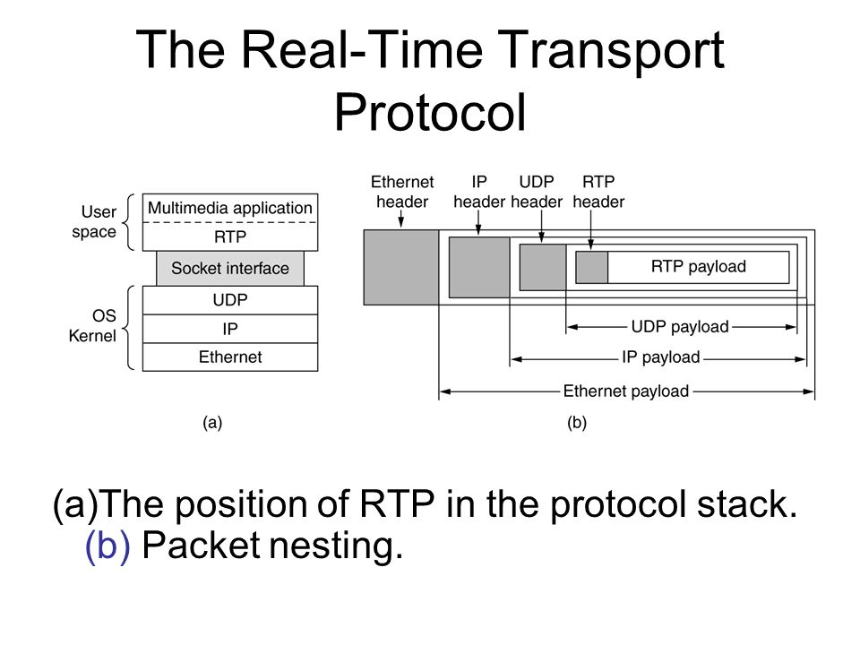 The Real-Time Transport Protocol (a)The position of RTP in the protocol stack. (b) Packet nesting.