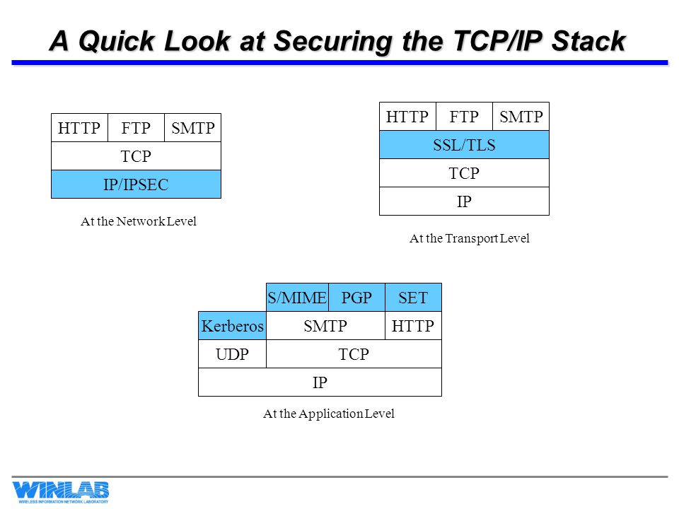 A Quick Look at Securing the TCP/IP Stack TCP IP/IPSEC HTTPFTPSMTP TCP IP HTTPFTPSMTP SSL/TLS TCP IP S/MIMEPGP UDP KerberosSMTP SET HTTP At the Network Level At the Transport Level At the Application Level