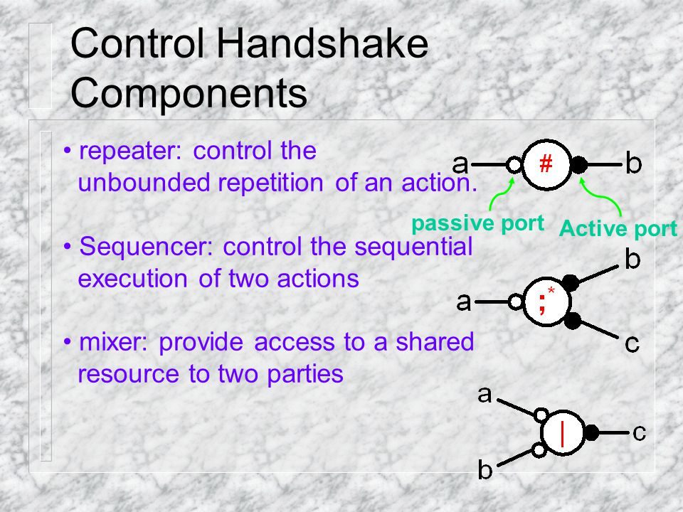 Control Handshake Components repeater: control the unbounded repetition of an action.