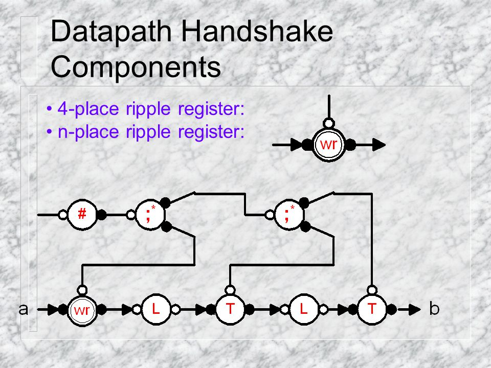 Datapath Handshake Components 4-place ripple register: n-place ripple register: