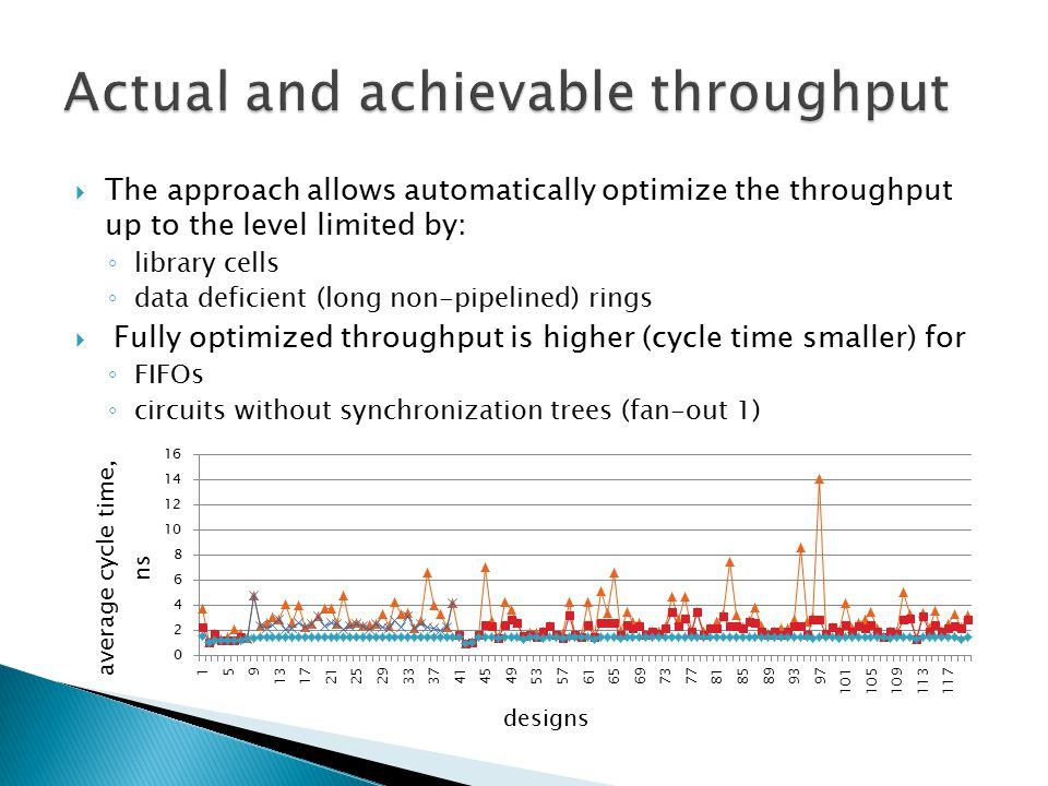  The approach allows automatically optimize the throughput up to the level limited by: ◦ library cells ◦ data deficient (long non-pipelined) rings 
