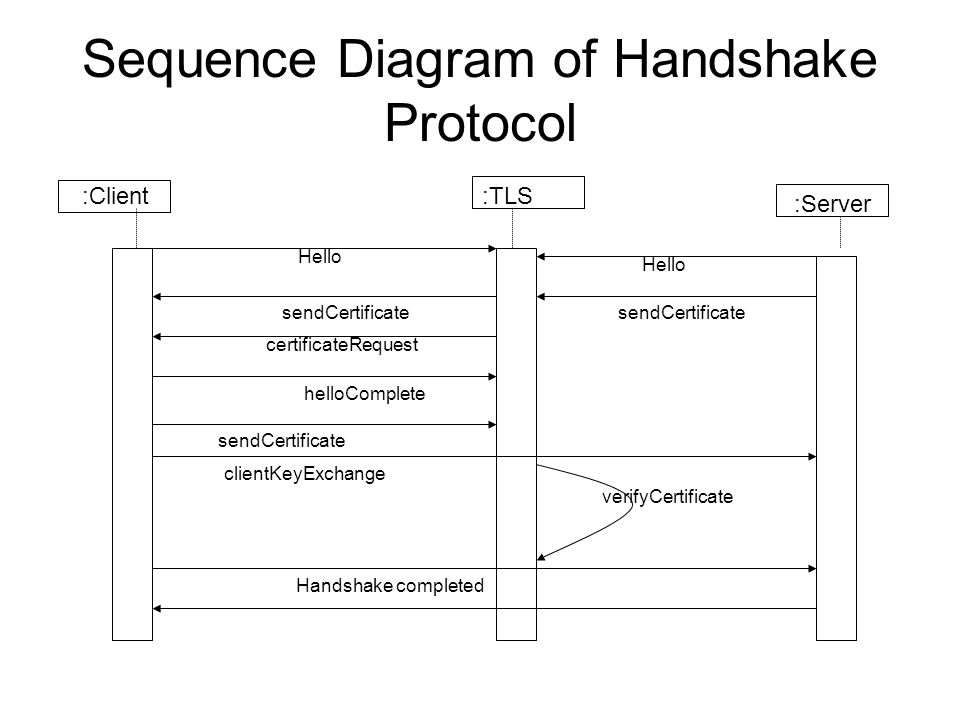 Sequence Diagram of Handshake Protocol :Client :Server :TLS Hello sendCertificate certificateRequest helloComplete sendCertificate clientKeyExchange verifyCertificate Handshake completed