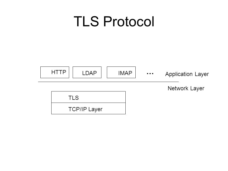 TLS Protocol TLS TCP/IP Layer HTTP LDAPIMAP Application Layer Network Layer …