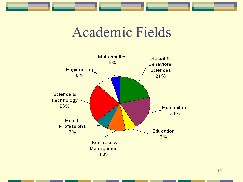 10 Academic Fields
