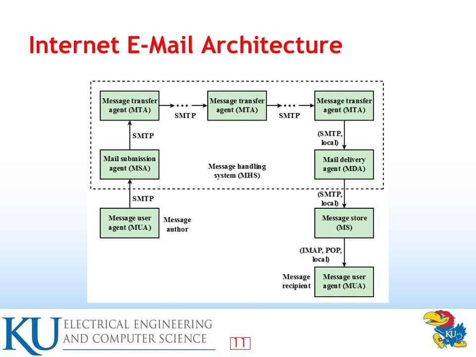 11 Internet E-Mail Architecture