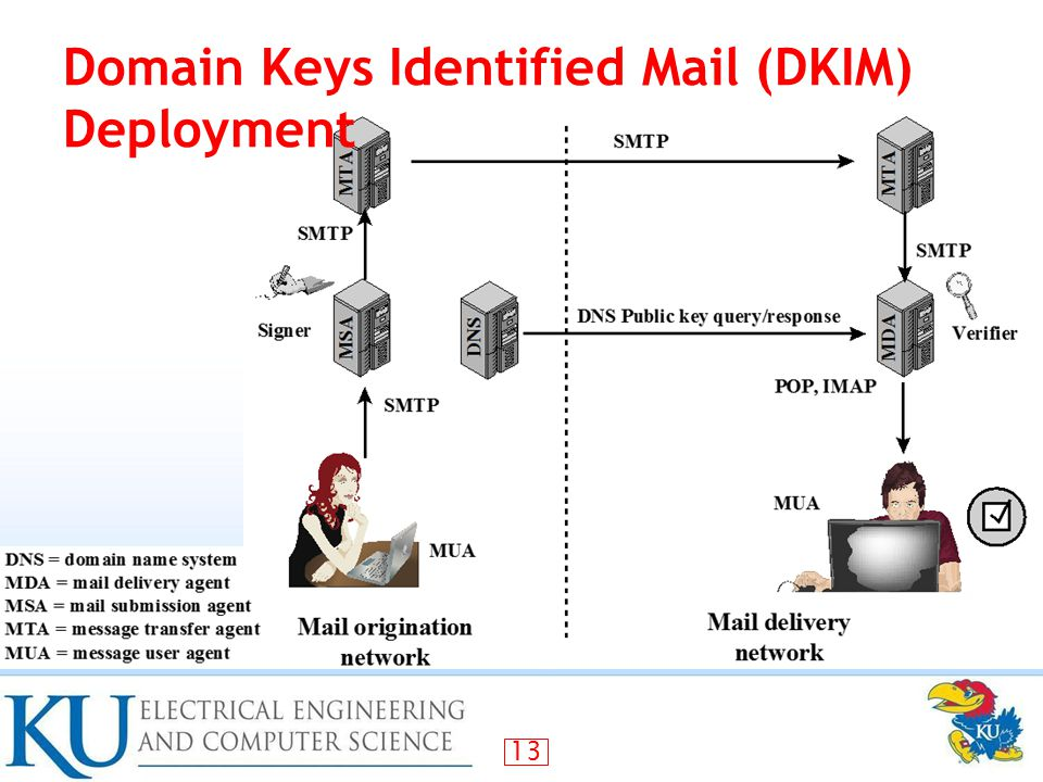 13 Domain Keys Identified Mail (DKIM) Deployment
