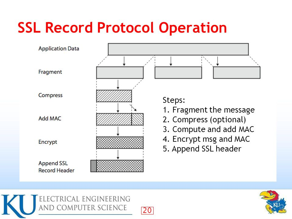 20 SSL Record Protocol Operation Steps: 1. Fragment the message 2.