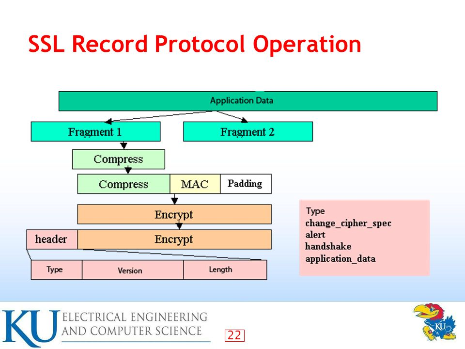 22 SSL Record Protocol Operation