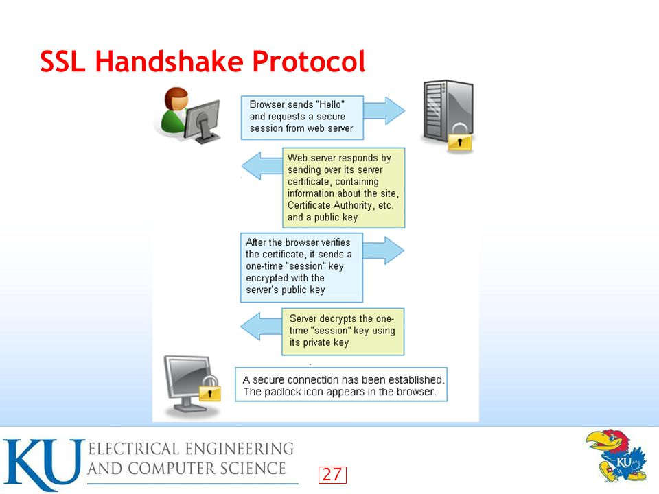 27 SSL Handshake Protocol
