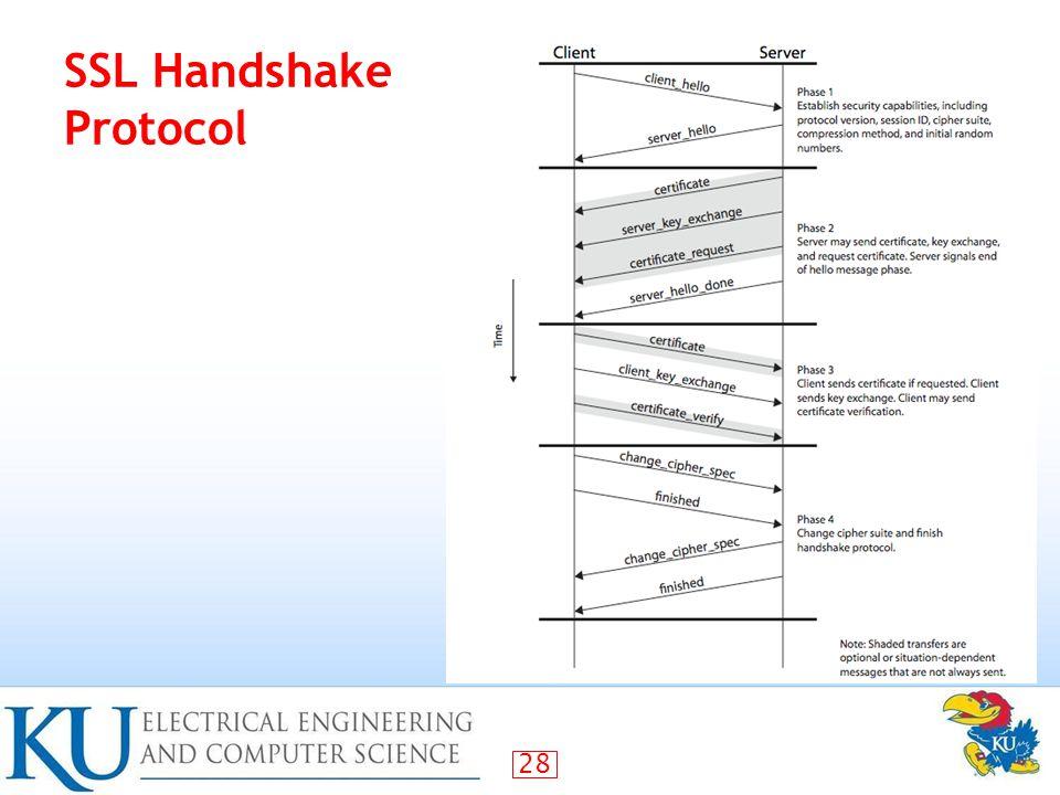28 SSL Handshake Protocol