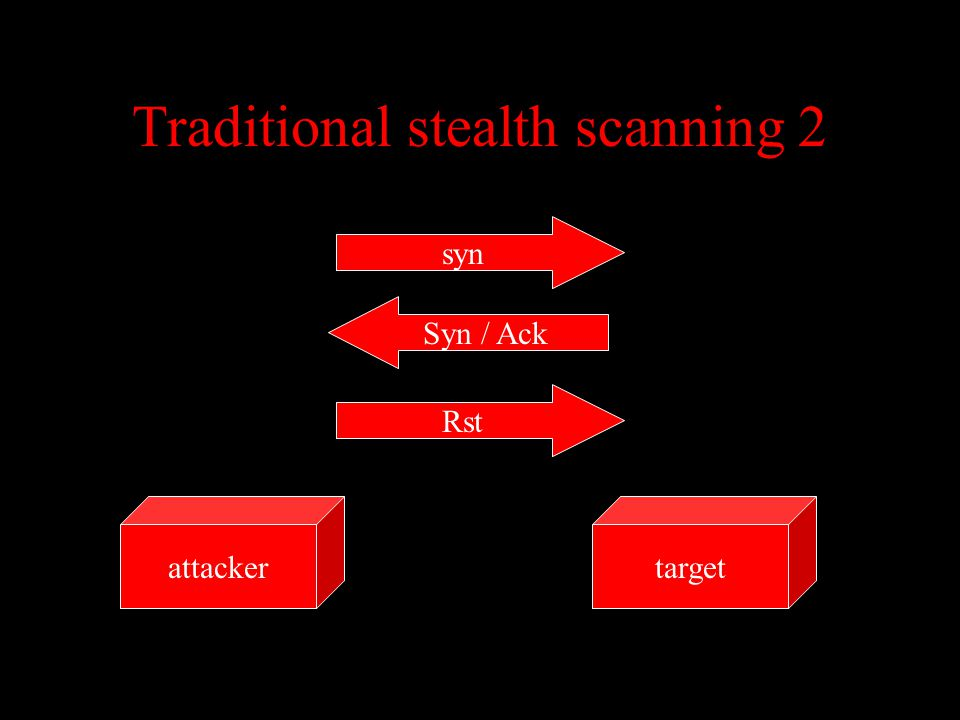 Traditional stealth scanning 2 targetattacker syn Syn / Ack Rst