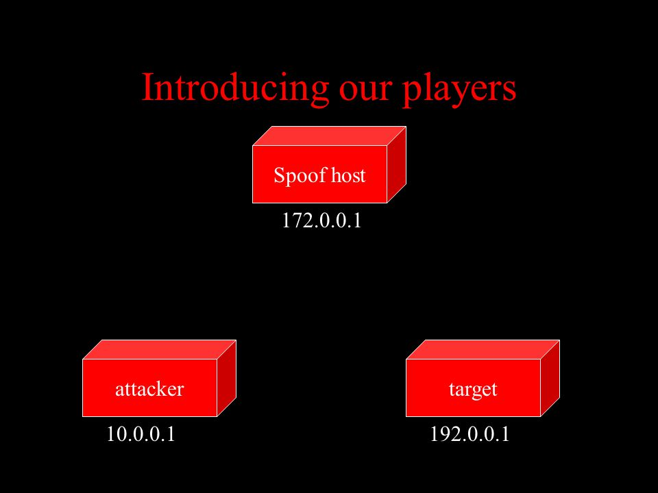 Introducing our players targetattacker Spoof host 10.0.0.1192.0.0.1 172.0.0.1