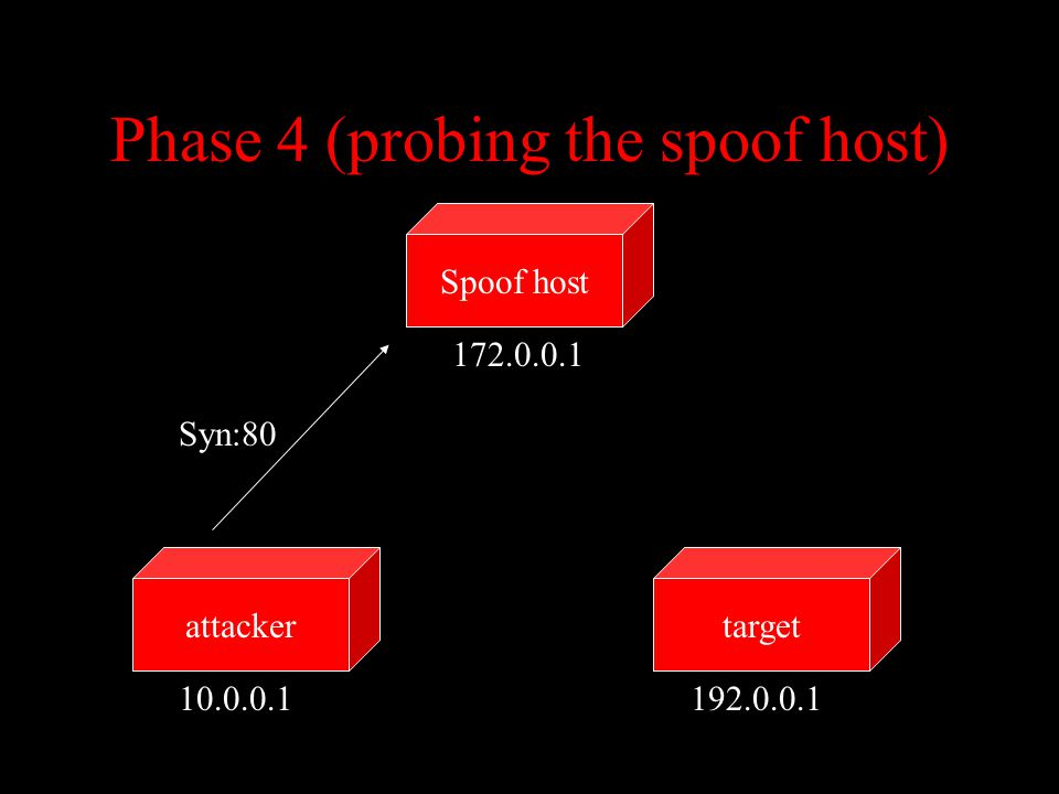 Phase 4 (probing the spoof host) targetattacker Spoof host 10.0.0.1192.0.0.1 172.0.0.1 Syn:80