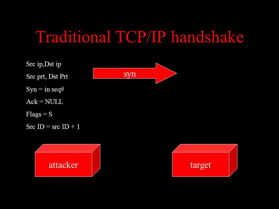 Traditional TCP/IP handshake targetattacker syn Src ip,Dst ip Src prt, Dst Prt Syn = in seq# Ack = NULL Flags = S Src ID = src ID + 1