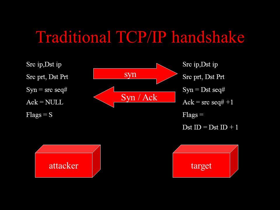 Traditional TCP/IP handshake targetattacker syn Src ip,Dst ip Src prt, Dst Prt Syn = src seq# Ack = NULL Flags = S Syn / Ack Src ip,Dst ip Src prt, Dst Prt Syn = Dst seq# Ack = src seq# +1 Flags = Dst ID = Dst ID + 1