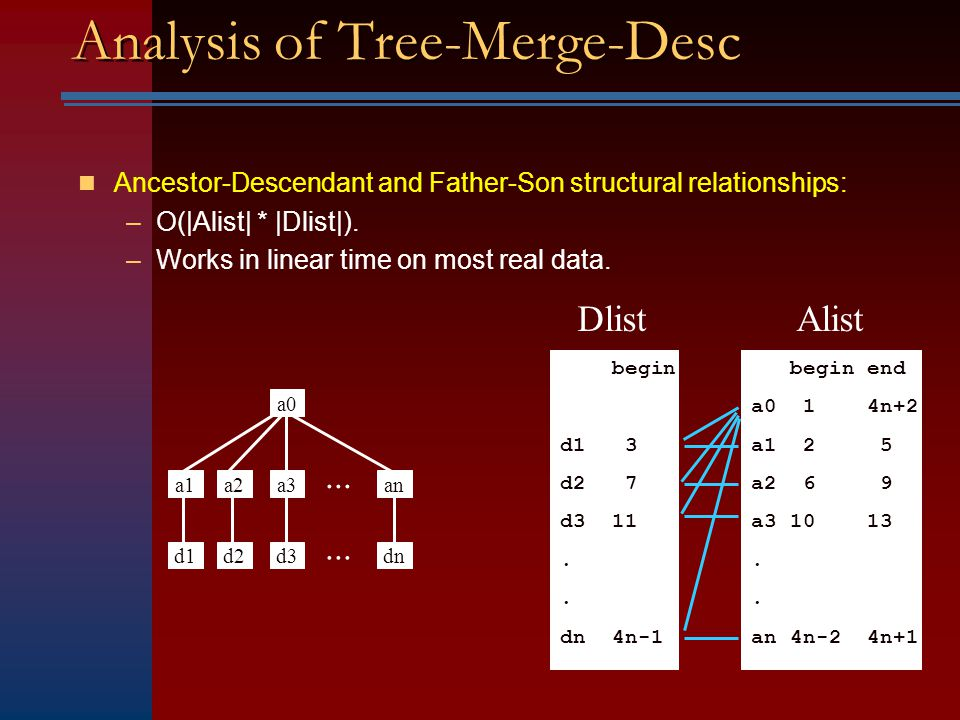 Tree-Merge-Desc begin-anc = Alist->first node; OutputList = NULL; for (d = Dlist->firstNode; ; d = d->nextNode) { a = begin_anc; while (a.endPos nextNode; begin_anc = a; while (a.startPos < d.startPos) { if (a.level +1 != d.level) continue; // father-son if (d.endPos < a.endPos) append (a,d) to OutputList; a = a->nextNode; } Note: For ease of exposition, we assume that Alist and Dlist have the same docId.