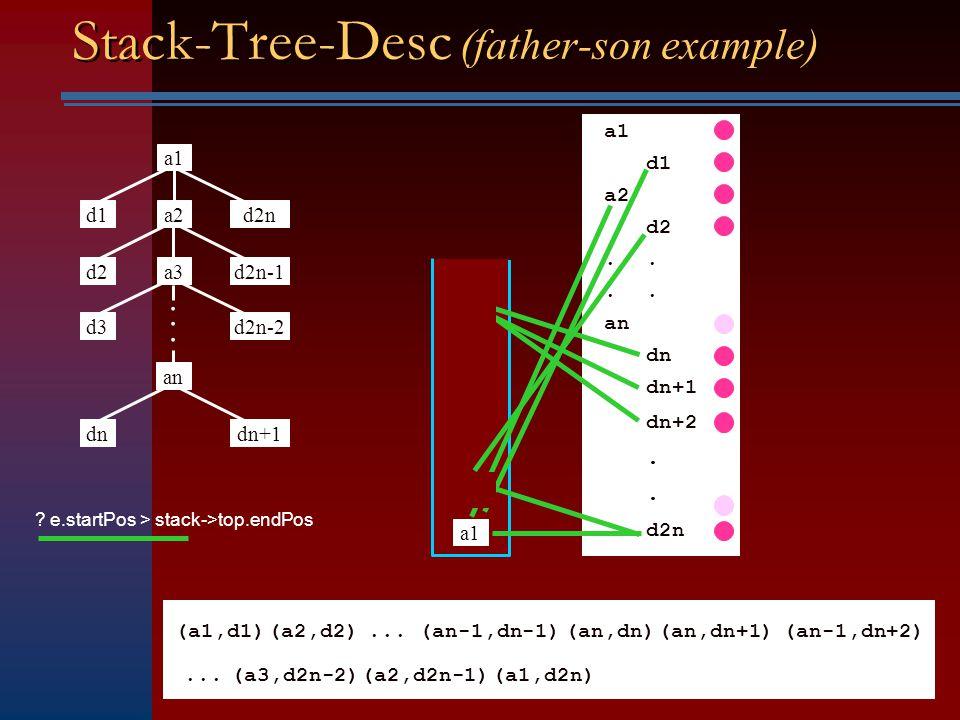 Stack-Tree-Desc a = Alist->first node; d = Dlist->first node; OutputList = NULL; while (lists are not empty) { e = (a.startPos < d.startPos) .