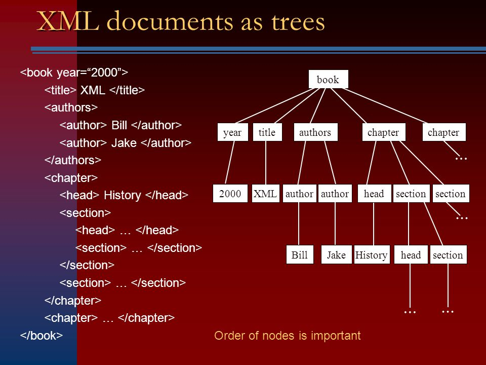 XQuery document( books.xml )//chapter/title –Finds all titles of chapters in document books.xml document(bib.xml )//book[publisher = Addison-Wesley AND @year > 1991 ] –Finds all books in document bib.xml published by Addison- Wesley after 1991 { FOR $t IN distinct(document( prices.xml )/prices/book/title) LET $p := avg(document( prices.xml )/prices/book[title=$t]/price) WHERE (document( bib/xml )/book[title=$t]/publisher) = Addison-Wesley RETURN { $t } { $p } } –Returns the title and average price of all books published by Addison-Wesley
