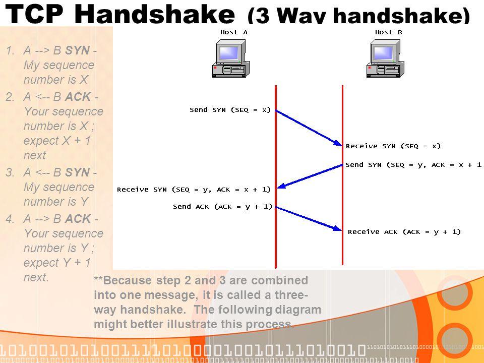 TCP Handshake (3 Way handshake) 1.A --> B SYN - My sequence number is X 2.A <-- B ACK - Your sequence number is X ; expect X + 1 next 3.A <-- B SYN -