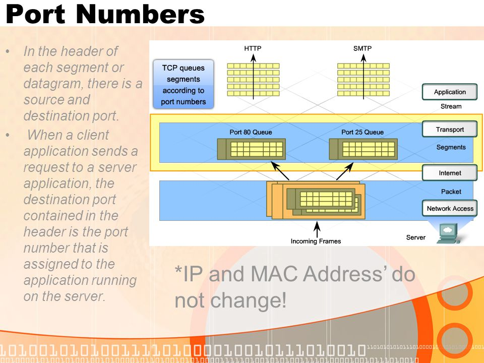 Port Numbers In the header of each segment or datagram, there is a source and destination port. When a client application sends a request to a server