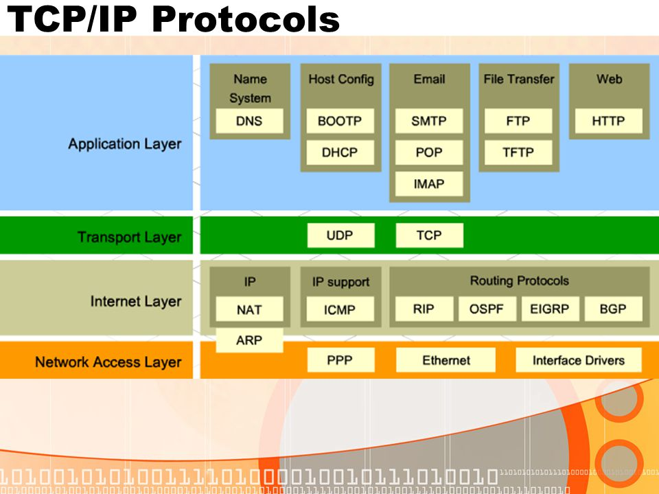 When contacting an HTTP server to download a web page, a uniform resource locator (URL) is used to locate the server and a specific resource.