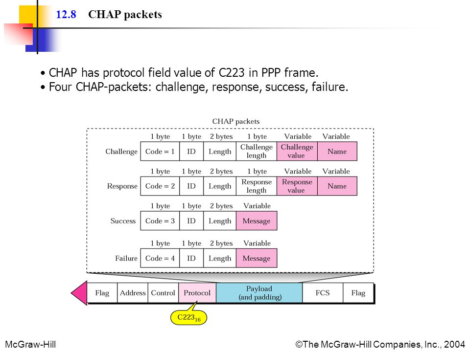 McGraw-Hill©The McGraw-Hill Companies, Inc., 2004 12.8 CHAP packets CHAP has protocol field value of C223 in PPP frame.