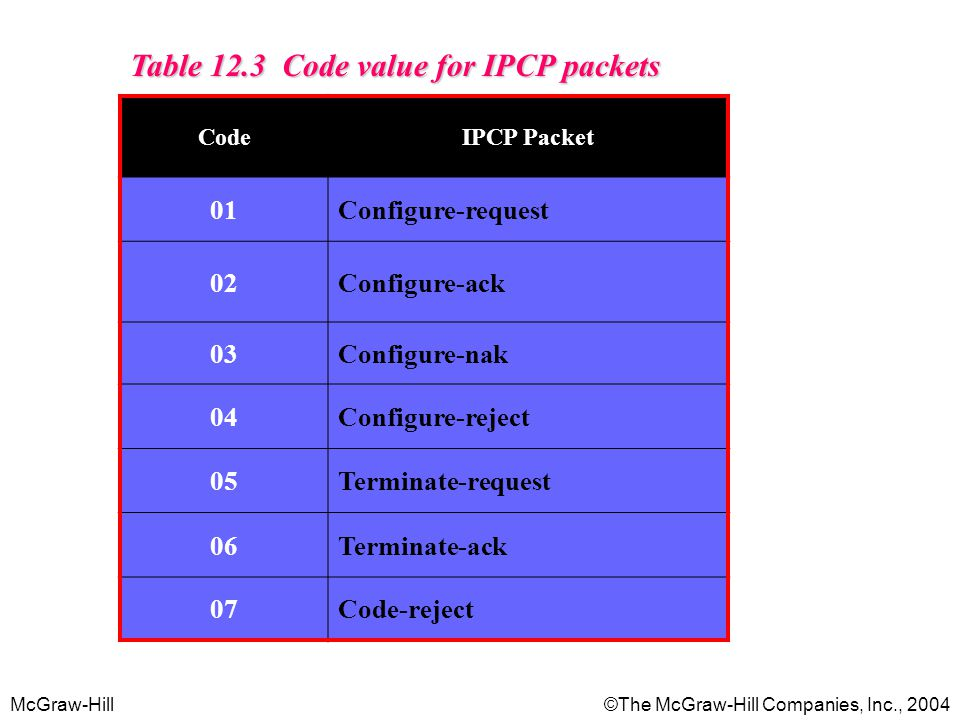 McGraw-Hill©The McGraw-Hill Companies, Inc., 2004 Table 12.3 Code value for IPCP packets CodeIPCP Packet 01Configure-request 02Configure-ack 03Configure-nak 04Configure-reject 05Terminate-request 06Terminate-ack 07Code-reject