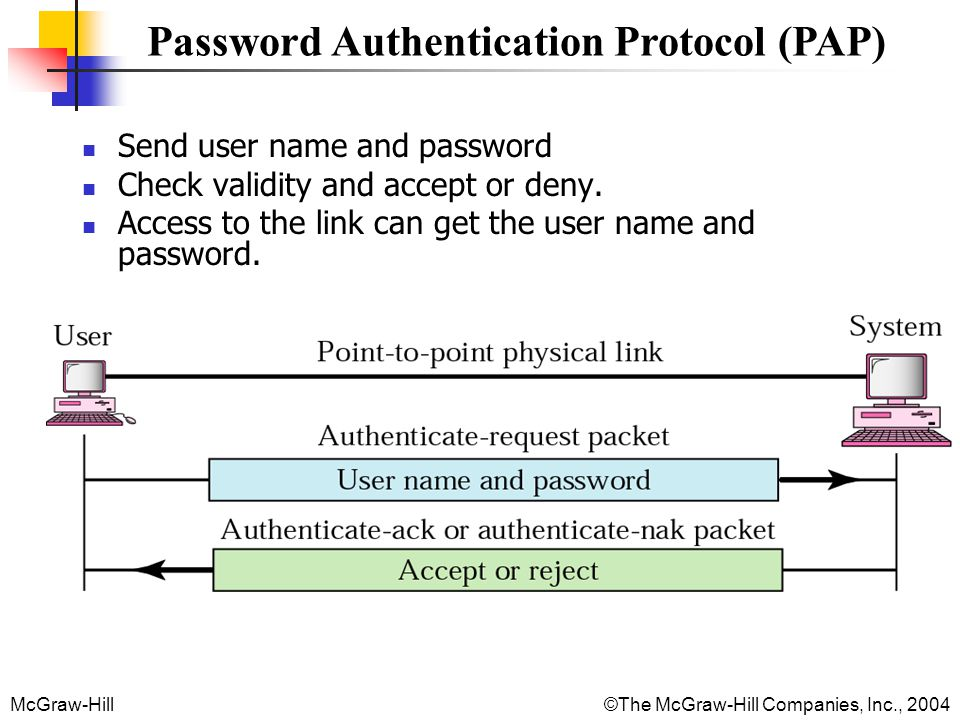 McGraw-Hill©The McGraw-Hill Companies, Inc., 2004 Password Authentication Protocol (PAP) Send user name and password Check validity and accept or deny.