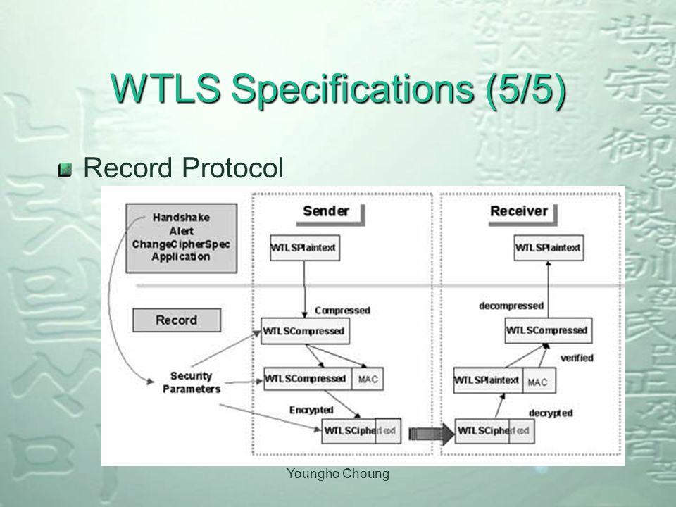 Youngho Choung WTLS Specifications (5/5) Record Protocol