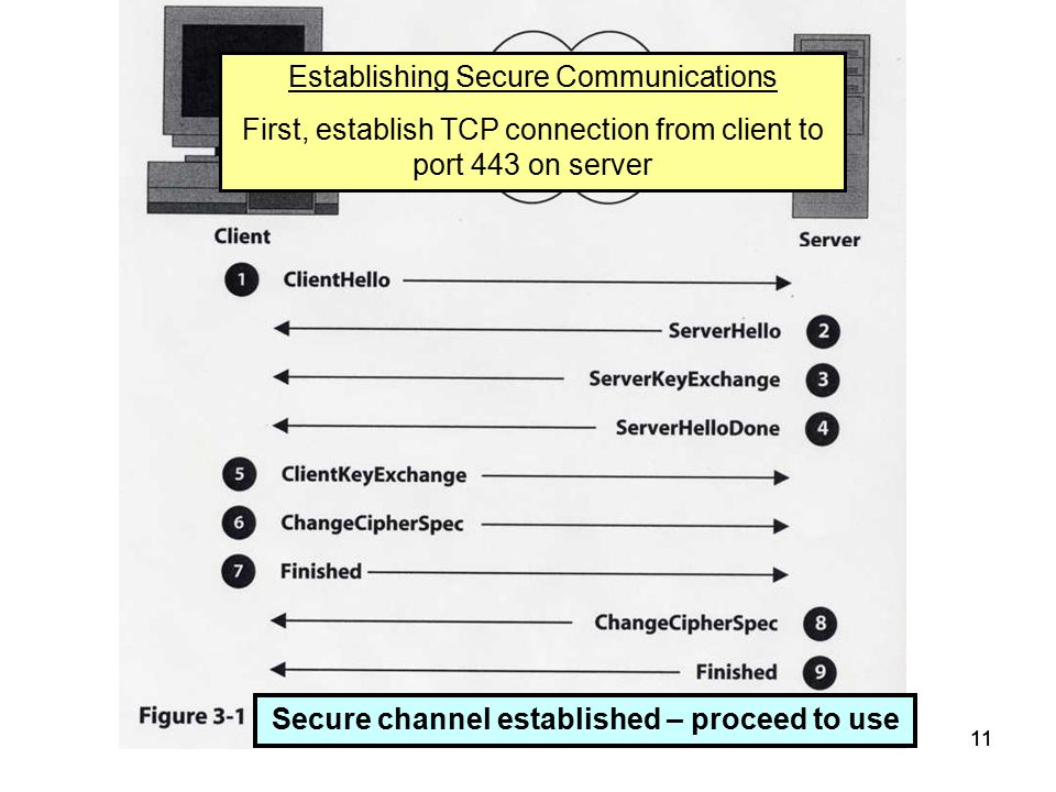 11 Establishing Secure Communications First, establish TCP connection from client to port 443 on server Secure channel established – proceed to use