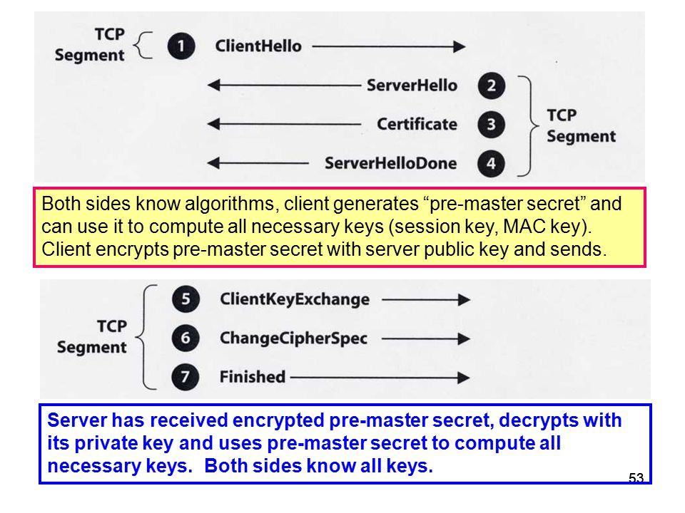 "53 Both sides know algorithms, client generates ""pre-master secret"" and can use it to compute all necessary keys (session key, MAC key). Client encryp"