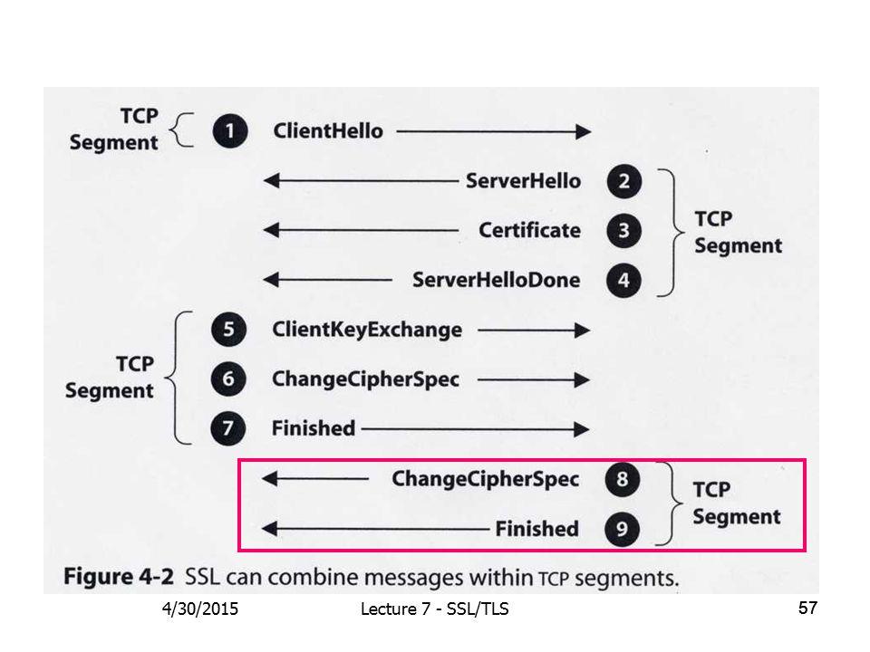 57 4/30/2015Lecture 7 - SSL/TLS