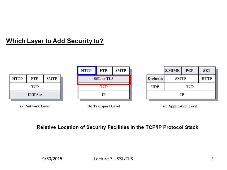 77 Which Layer to Add Security to? Relative Location of Security Facilities in the TCP/IP Protocol Stack 4/30/2015Lecture 7 - SSL/TLS