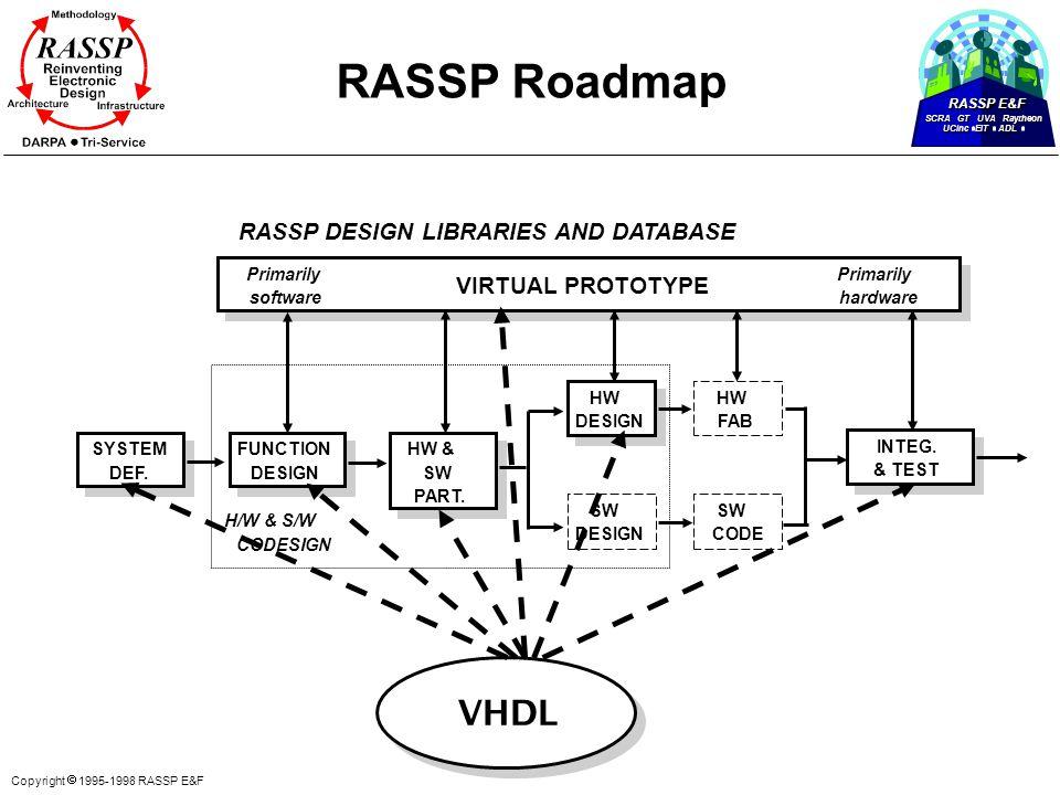 RASSP E&F SCRA GT UVA Raytheon UCinc EIT ADL Copyright  1995-1998 RASSP E&F RASSP Roadmap VHDL SYSTEM DEF. FUNCTION DESIGN HW & SW PART. HW DESIGN SW