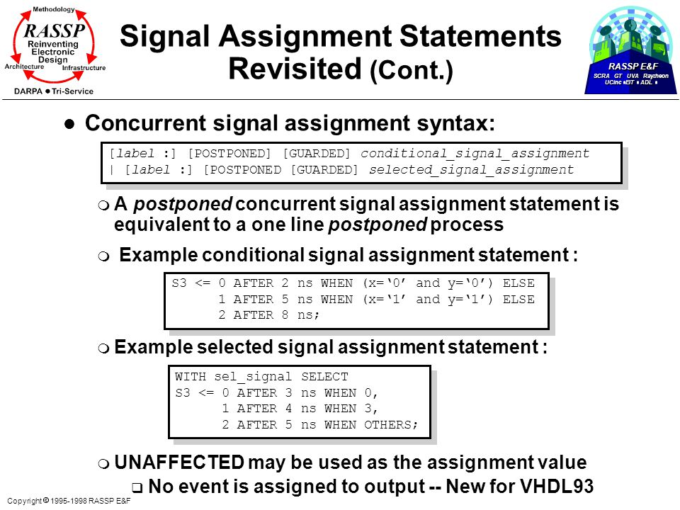 RASSP E&F SCRA GT UVA Raytheon UCinc EIT ADL Copyright  1995-1998 RASSP E&F Signal Assignment Statements Revisited (Cont.) l Concurrent signal assignment syntax: m A postponed concurrent signal assignment statement is equivalent to a one line postponed process m Example conditional signal assignment statement : m Example selected signal assignment statement : m UNAFFECTED may be used as the assignment value q No event is assigned to output -- New for VHDL93 [label :] [POSTPONED] [GUARDED] conditional_signal_assignment | [label :] [POSTPONED [GUARDED] selected_signal_assignment [label :] [POSTPONED] [GUARDED] conditional_signal_assignment | [label :] [POSTPONED [GUARDED] selected_signal_assignment S3 <= 0 AFTER 2 ns WHEN (x='0' and y='0') ELSE 1 AFTER 5 ns WHEN (x='1' and y='1') ELSE 2 AFTER 8 ns; S3 <= 0 AFTER 2 ns WHEN (x='0' and y='0') ELSE 1 AFTER 5 ns WHEN (x='1' and y='1') ELSE 2 AFTER 8 ns; WITH sel_signal SELECT S3 <= 0 AFTER 3 ns WHEN 0, 1 AFTER 4 ns WHEN 3, 2 AFTER 5 ns WHEN OTHERS; WITH sel_signal SELECT S3 <= 0 AFTER 3 ns WHEN 0, 1 AFTER 4 ns WHEN 3, 2 AFTER 5 ns WHEN OTHERS;